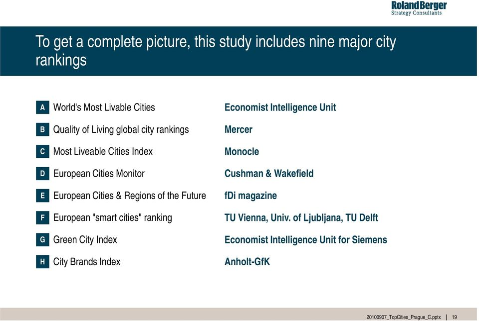 "the Future European ""smart cities"" ranking Green City Index City Brands Index Economist Intelligence Unit Mercer Monocle"