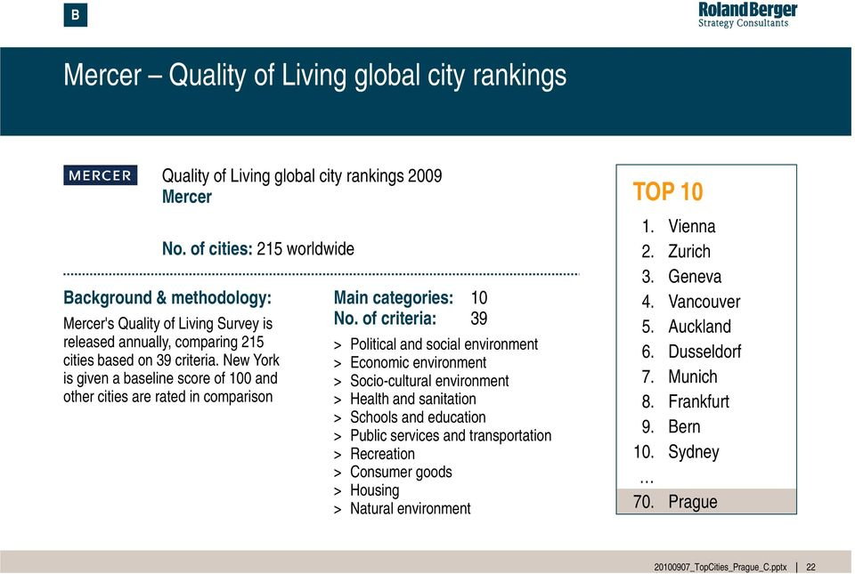 New York is given a baseline score of 100 and other cities are rated in comparison Main categories: 10 No.