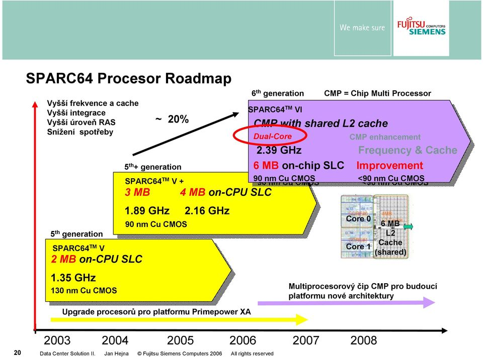 16 GHz GHz 90 90 nm nm Cu Cu CMOS CMOS Upgrade procesorů pro platformu Primepower XA 6 th generation CMP = Chip Multi Processor SPARC64 SPARC64 TM TM VI VI/CMP CMP CMP with with shared shared L2 L2