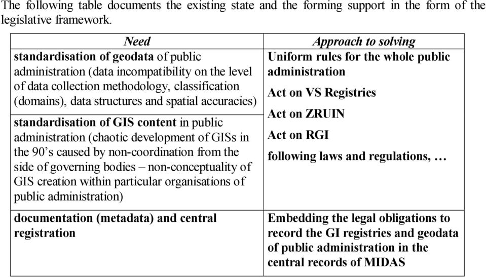 standardisation of GIS content in public administration (chaotic development of GISs in the 90 s caused by non-coordination from the side of governing bodies non-conceptuality of GIS creation within