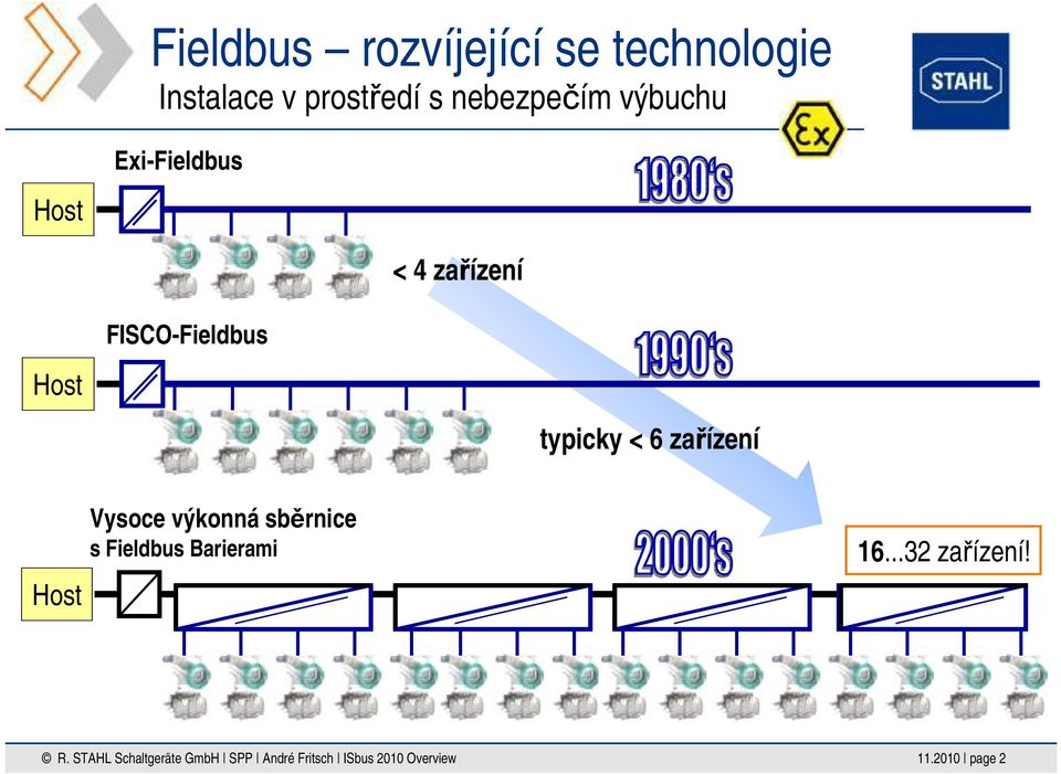 FISCO-Fieldbus Host typicky < 6 zařízení Host Vysoce