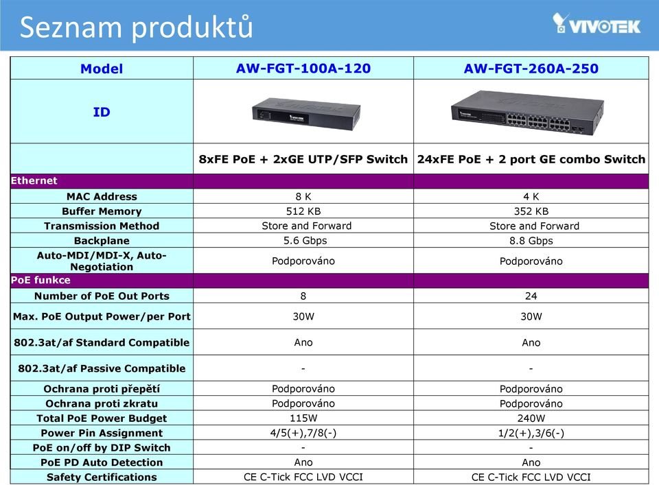 PoE Output Power/per Port 30W 30W 802.3at/af Standard Compatible Ano Ano 802.