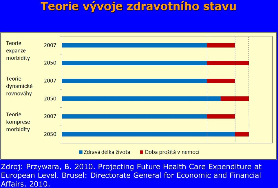 Projecting Future Health Care Expenditure at