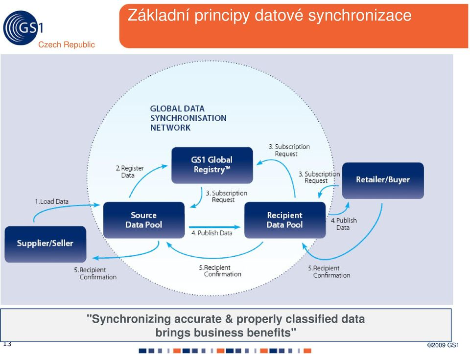 """Synchronizing accurate &"