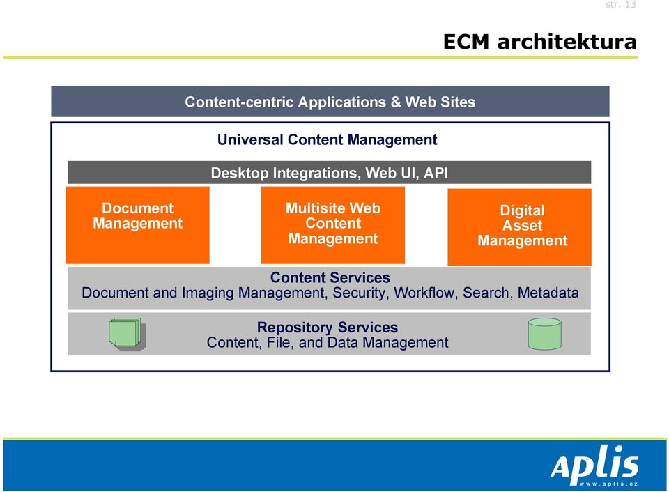 Management Digital Asset Management Content Services Document and Imaging Management,