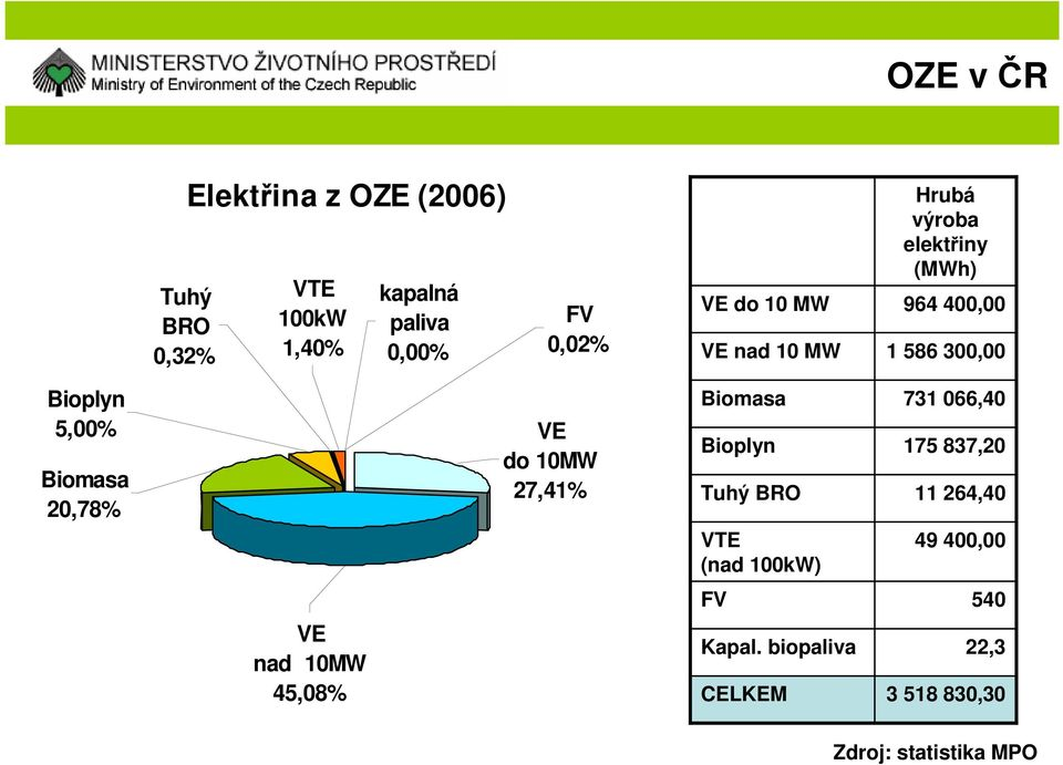 20,78% VE do 10MW 27,41% Biomasa Bioplyn Tuhý BRO VTE (nad 100kW) 731 066,40 175 837,20 11 264,40