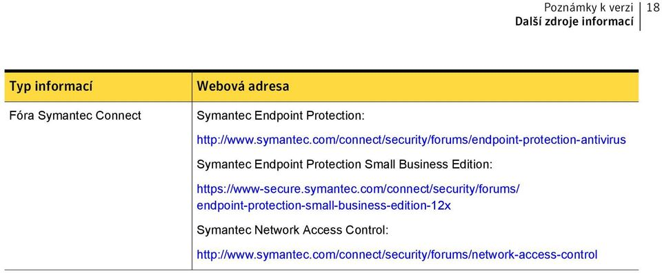 com/connect/security/forums/endpoint-protection-antivirus Symantec Endpoint Protection Small Business Edition: