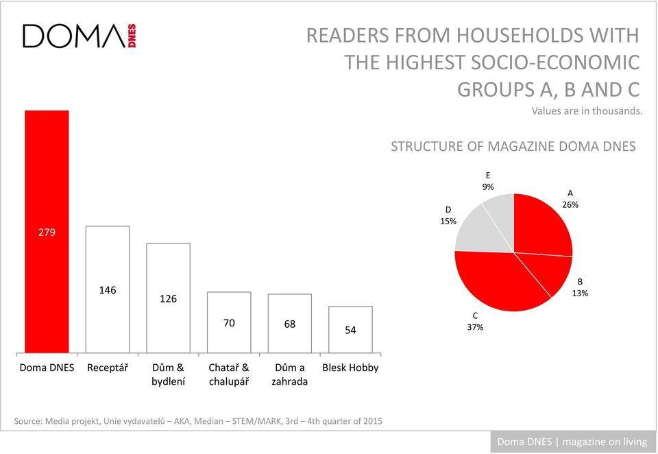 STRUCTURE OF MAGAZINE DOMA DNES 279 D 15% E 9% A 26% 146 126 B 13% 70 68 54 C 37%