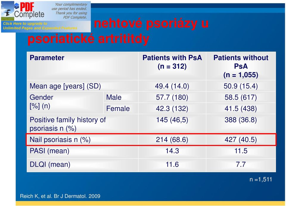 4) Gender [%] (n) Positive family history of psoriasis n (%) Male 57.7 (180) 58.5 (617) Female 42.3 (132) 41.