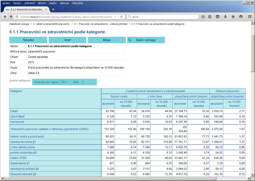Health Information and Statistics of the Czech Republic Institut