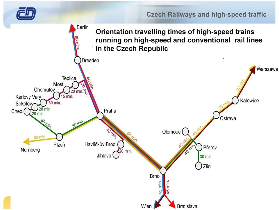 high-speed and conventional rail