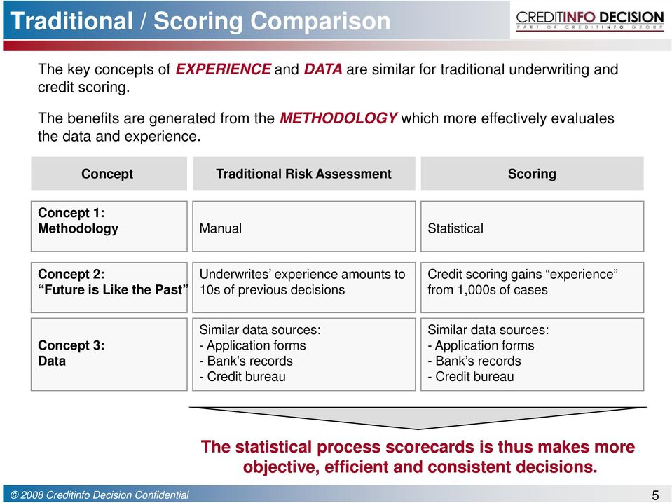 Concept Traditional Risk Assessment Scoring Concept 1: Methodology Manual Statistical Concept 2: Future is Like the Past Underwrites experience amounts to 10s of previous decisions