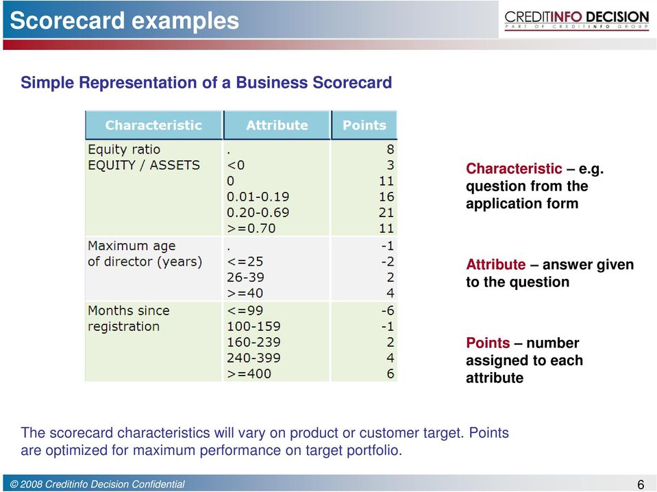number assigned to each attribute The scorecard characteristics will vary on product