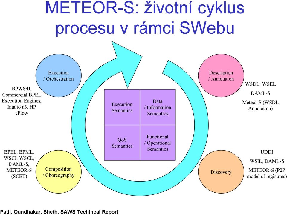 Annotation) Semantics Required for Web Processes BPEL, BPML, WSCI, WSCL, DAML-S, METEOR-S (SCET) Composition / Choreography QoS