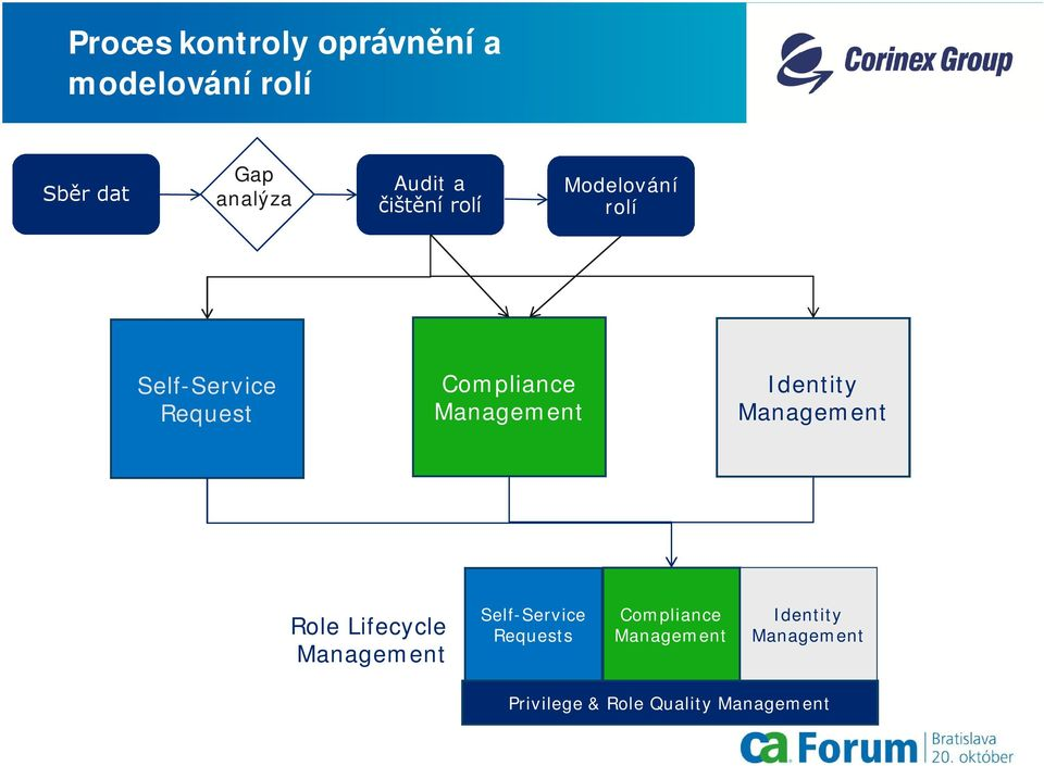 Identity Management Role Lifecycle Management Self-Service Requests