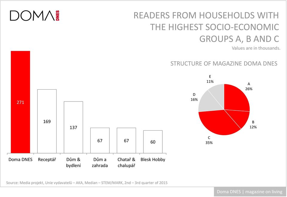 STRUCTURE OF MAGAZINE DOMA DNES 271 D 16% E 11% A 26% 169 137 B 12% 67 67 60 C 35%