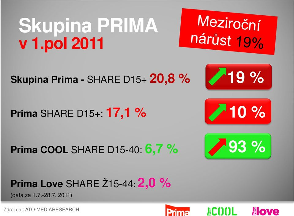 SHARE D15+: 17,1 % 10 % Prima COOL SHARE D15-40: 6,7 %