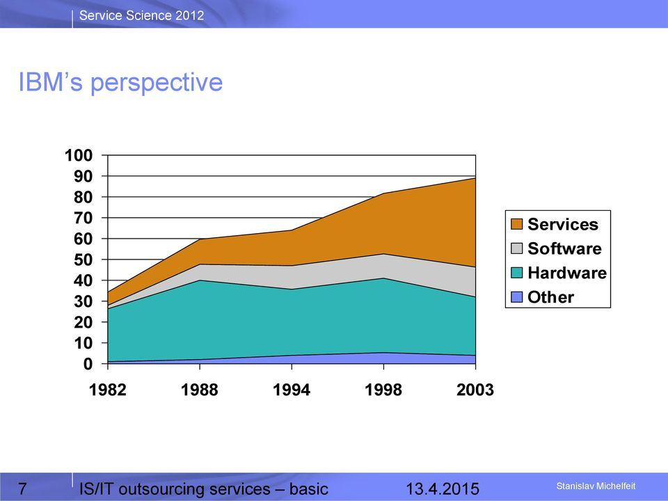 Services Software Hardware Other 7