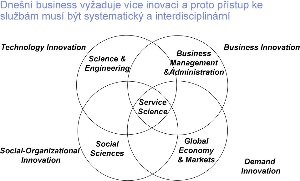Business Innovation Business Management &Administration Service Science