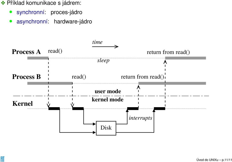 return from read() Process B Kernel read() user mode