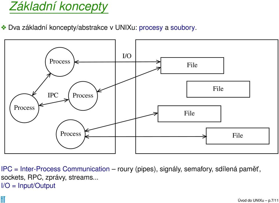 Process I/O File Process IPC Process File File Process File IPC =
