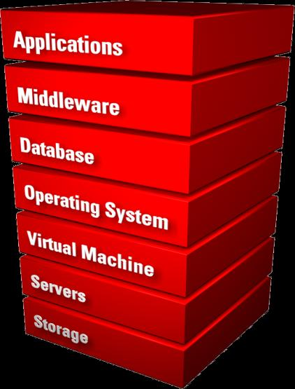 Oracle Enterprise Manager Hardware. Software.