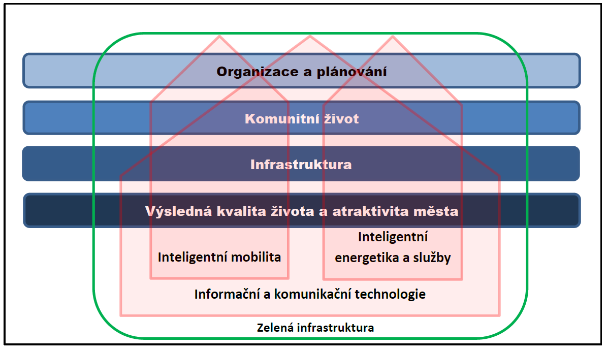 E-busy v kontextu smart city (2)