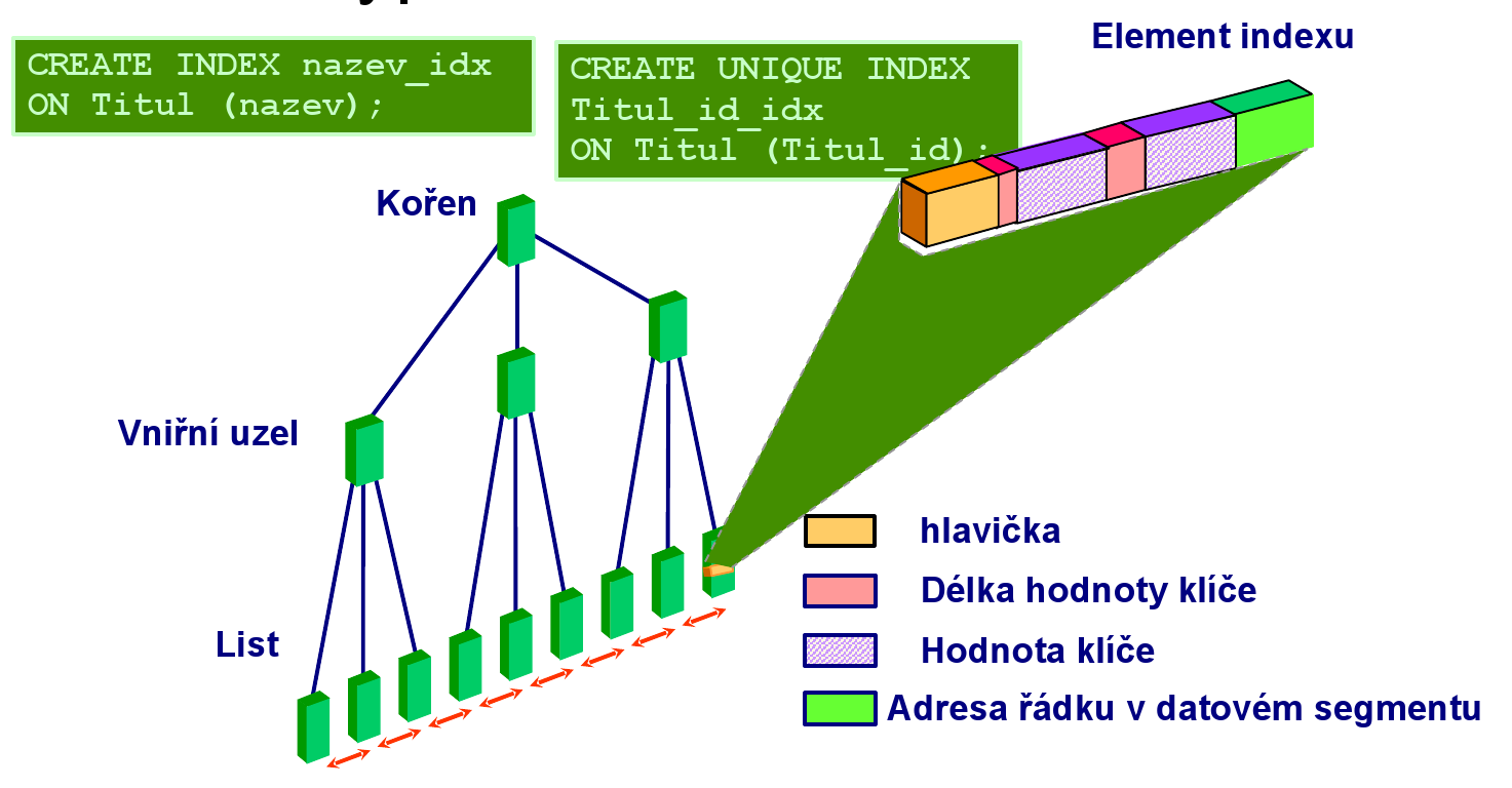 Index typu B*-Tree CREATE INDEX nazev_idx on Titul (nazev); CREATE UINIQUE INDEX titul_id_idx on