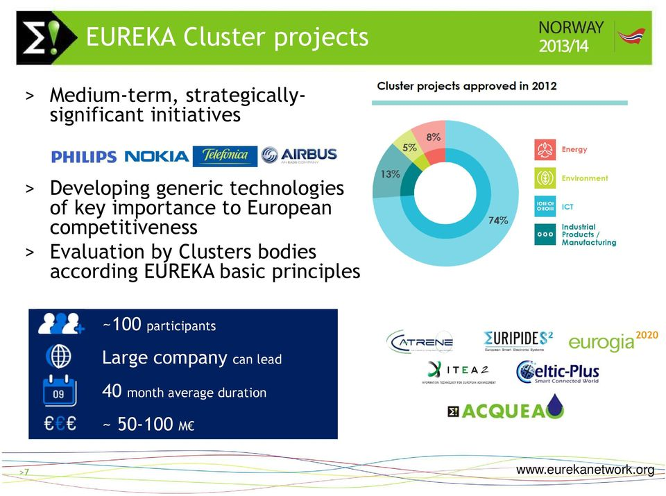 competitiveness > Evaluation by Clusters bodies according EUREKA basic