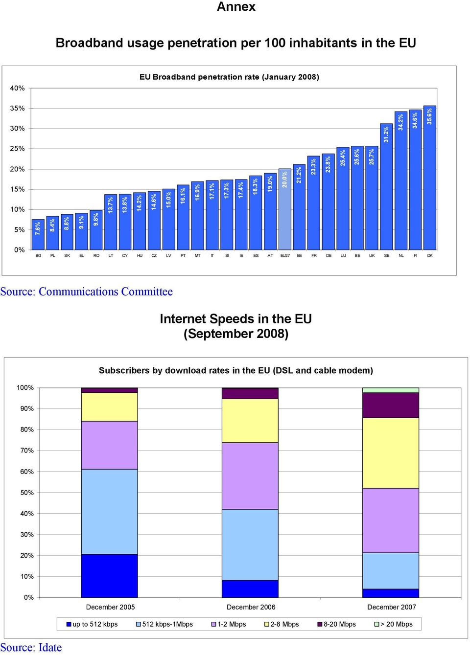 6% BG PL SK EL RO LT CY HU CZ LV PT MT IT SI IE ES AT EU27 EE FR DE LU BE UK SE NL FI DK Source: Communications Committee Internet Speeds in the EU (September
