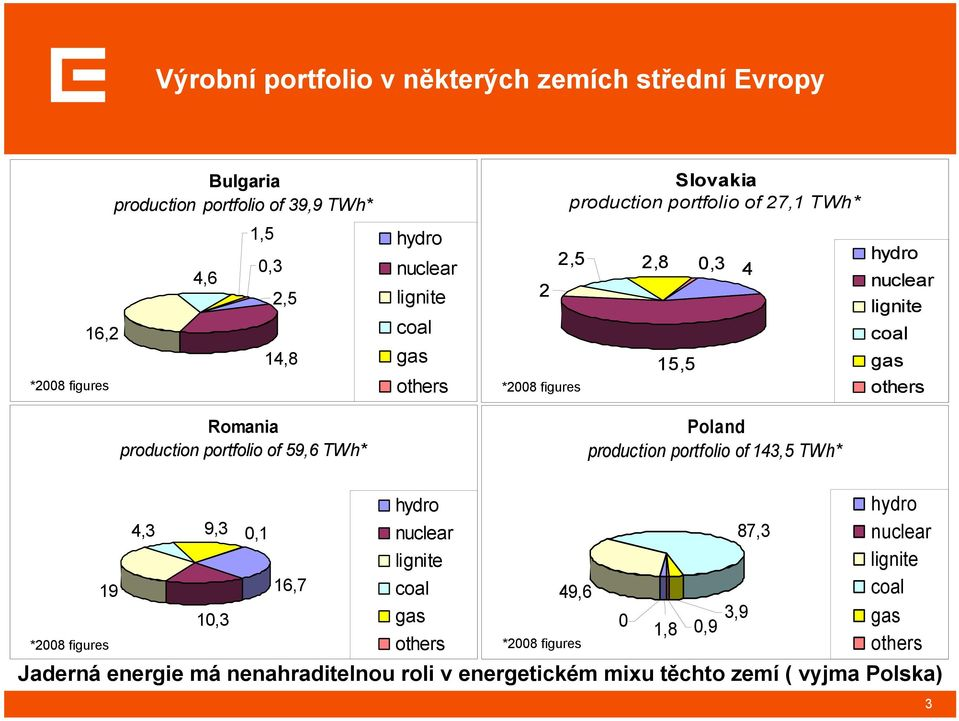 production portfolio of 59,6 TWh* Poland production portfolio of 143,5 TWh* 19 *2008 figures 4,3 9,3 0,1 nuclear hydro lignite 16,7 coal 10,3 gas others