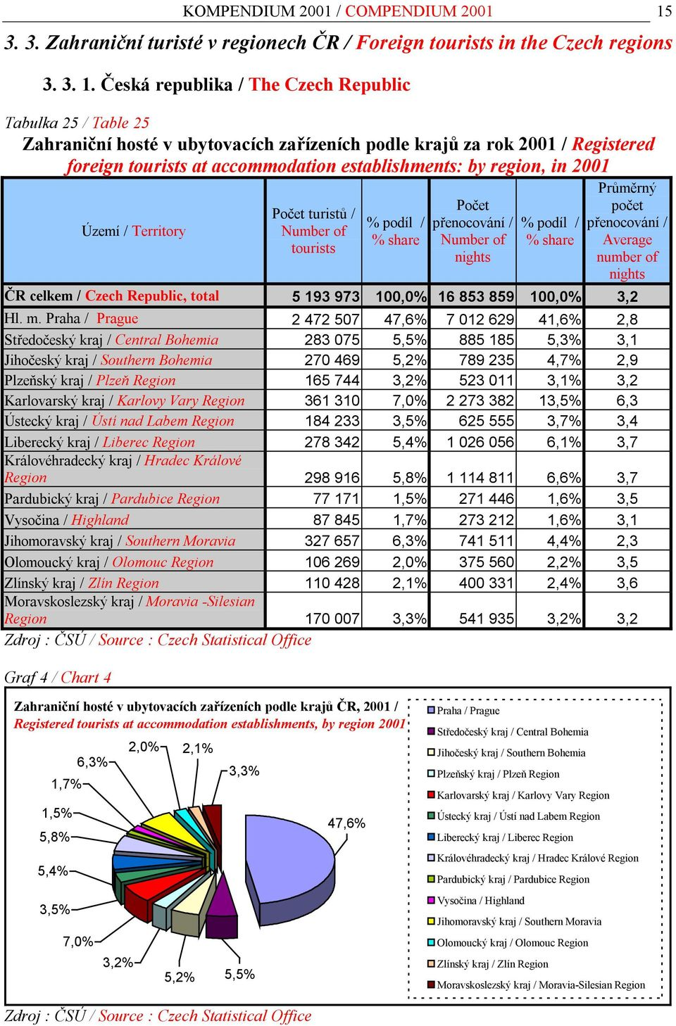 Česká republika / The Czech Republic Tabulka 25 / Table 25 Zahraniční hosté v ubytovacích zařízeních podle krajů za rok 2001 / Registered foreign tourists at accommodation establishments: by region,