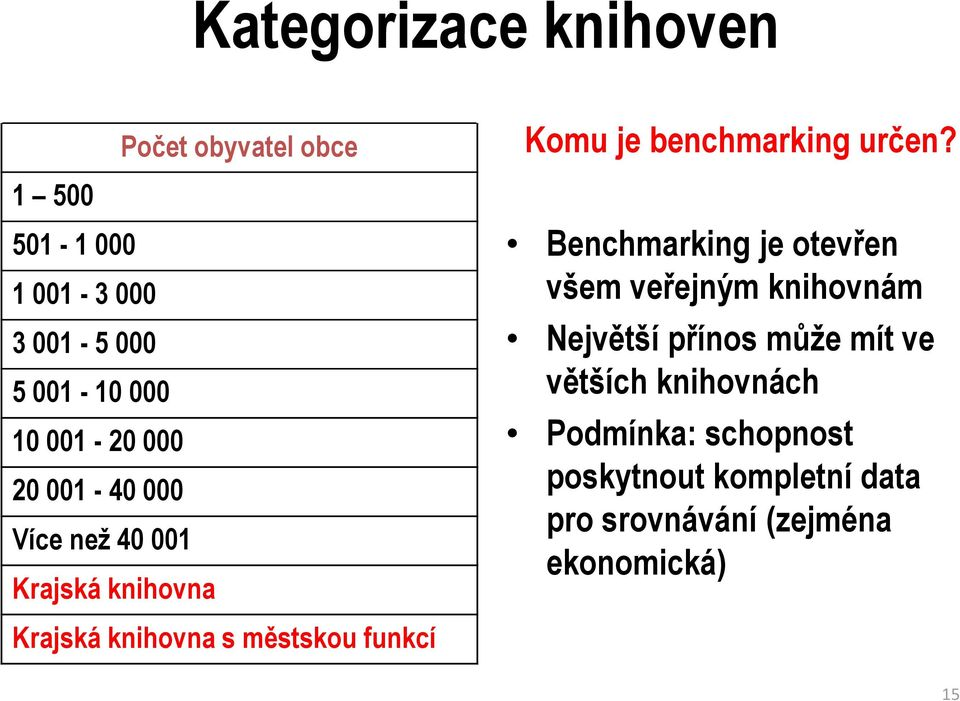 je benchmarking určen?