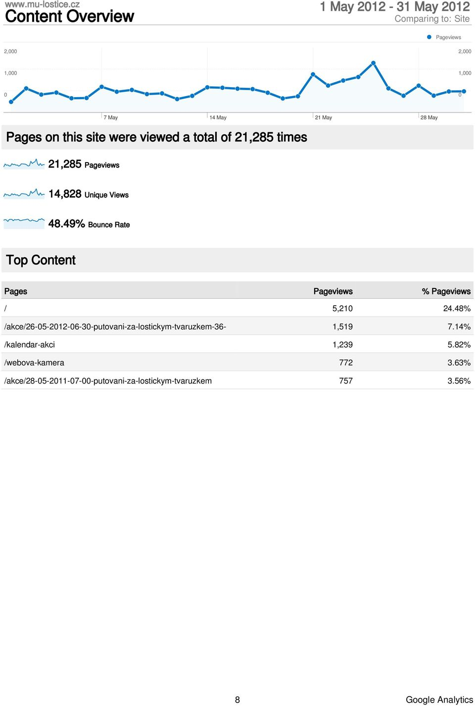49% Bounce Rate Top Content Pages Pageviews % Pageviews / 5,21 24.