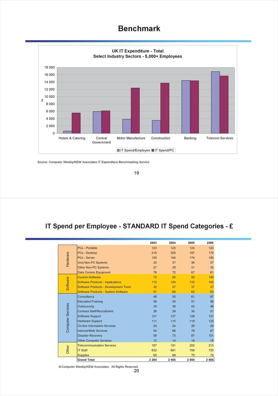 Construction Banking Telecom Services IT Spend/Employee IT Spend/PC Source: Computer Weekly/KEW Associates IT Expenditure Benchmarking Service 19 IT Spend per Employee - STANDARD IT Spend Categories