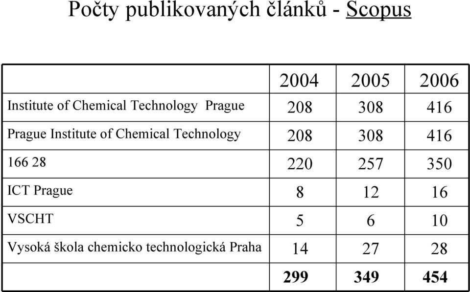 Chemical Technology 208 308 416 166 28 220 257 350 ICT Prague 8 12