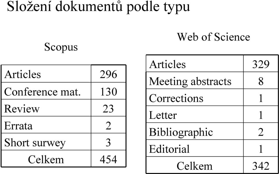 454 Web of Science Articles 329 Meeting abstracts 8