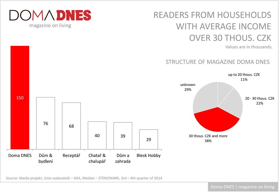 STRUCTURE OF MAGAZINE DOMA DNES 150 unknown 29% up to 20 thous.