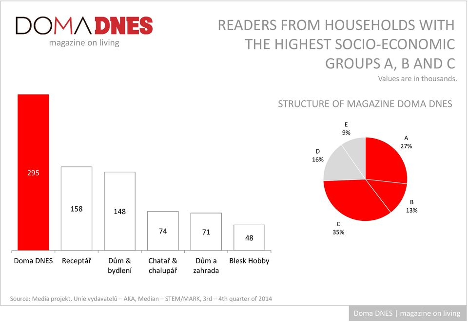 STRUCTURE OF MAGAZINE DOMA DNES D 16% E 9% A 27% 295 158 148 B