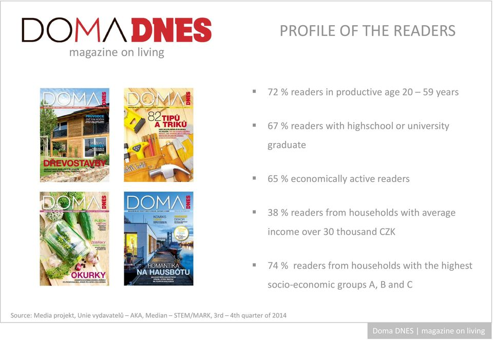 readers 38 % readers from households with average income over 30