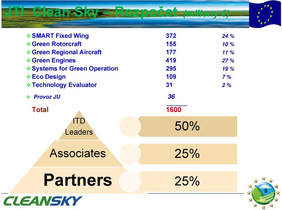 Systems for Green Operation 295 19 % Eco Design 109 7% Technology Evaluator