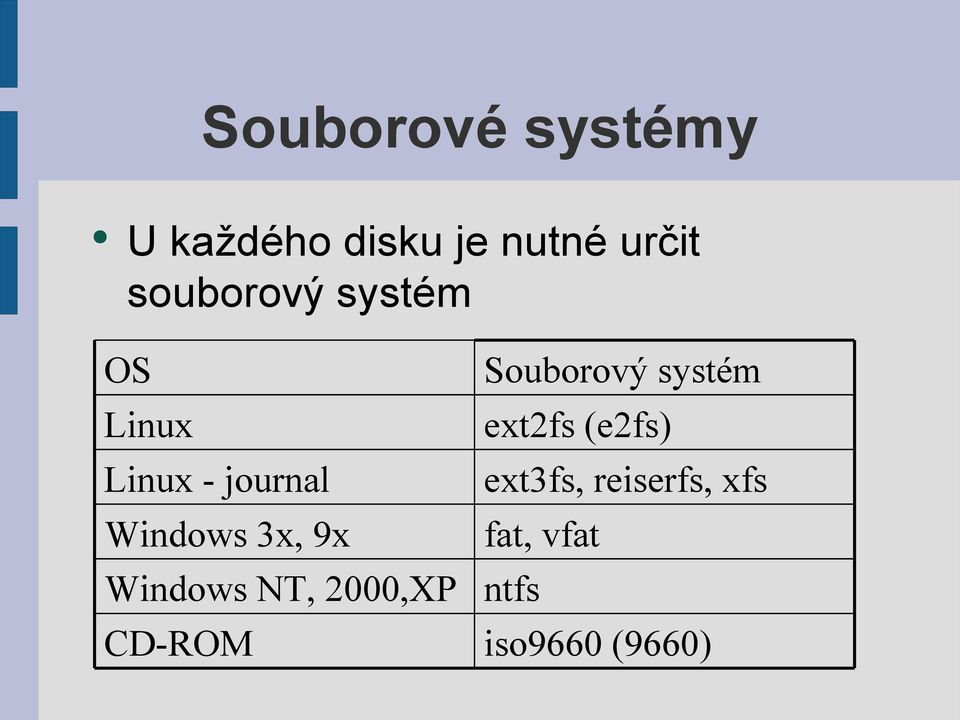 9x Windows NT, 2000,XP CD-ROM Souborový systém ext2fs