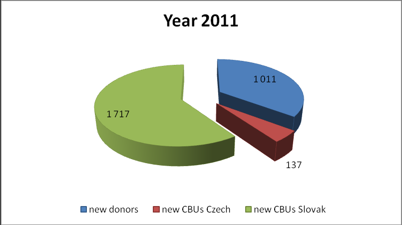 Part II. Performance of CSCR in 2011 I. During 2011 2865 new donors and cord blood units were entered in CSCR database II.