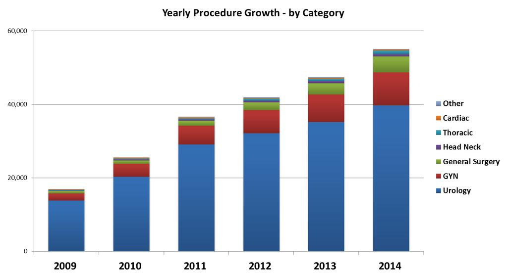 Procedures trend in Europe 27% average annual growth between during the
