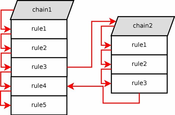 Subchains