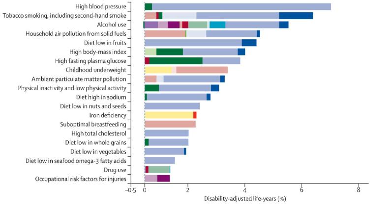 A comparative risk assessment of burden of disease