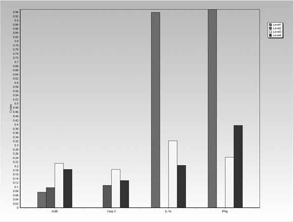 GenEx: Data Analysis Software 83 A B Figure 4.19 Decomposition of the variance in a four-level nested study of blood samples collected from heifers.