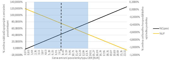 Fig. 7a: Influence of CER prices in the second and third EU ETS phase on chosen measures of the modelled company %