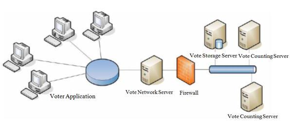 - volební server (Vote Network Server), - úložní server (Vote Storage Server), - sčítací server (Vote Counting Server).