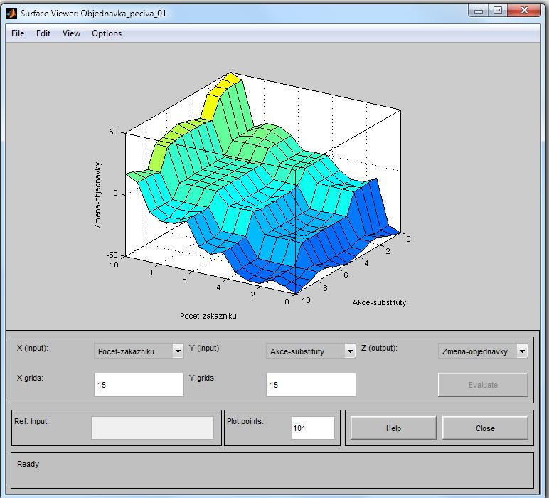 Příloha Y Matlab Fuzzy Logic Toolbox Surface Viewer